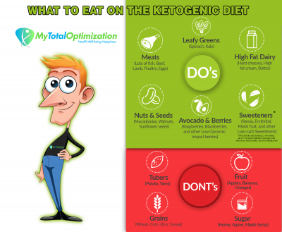 Ketogenic diet inforgraph