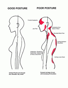 Posture benefits and reprecussions